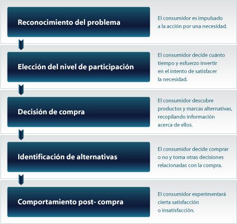 Otro esquema sobre los procesos de decisiones en las compras. Fuente: blog.rhred.com