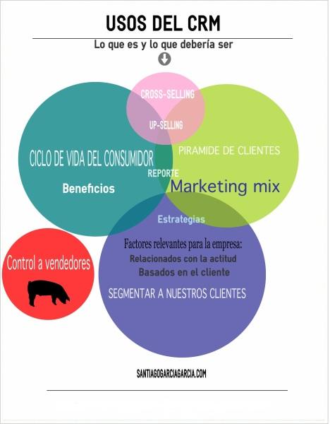crm-uso-ventas-marketing