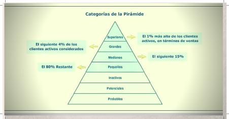 Fuente: Bureau Veritas Business School