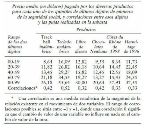 """""""Las trampas del deseo"""" Dan Ariely. Editorial Ariel 2008"""